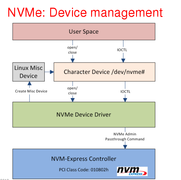 What is the NVMe and NVMe's Multi Queue?